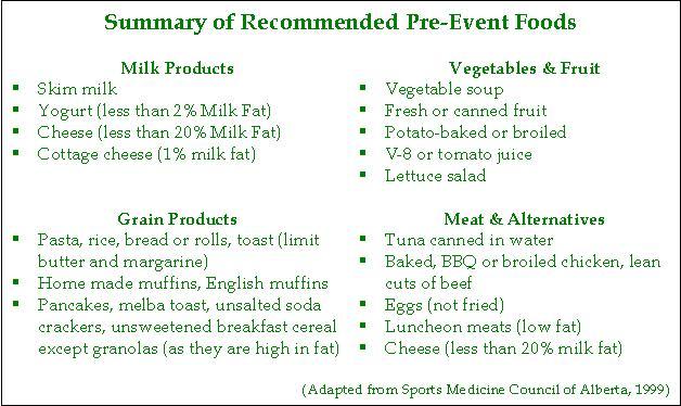 Preeventfoods
